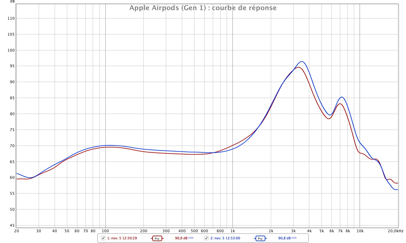 Apple Airpods reponse en frequences