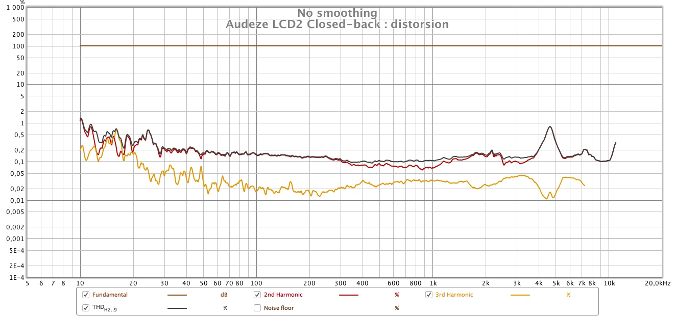 Audeze LCD2 closed back distorsion