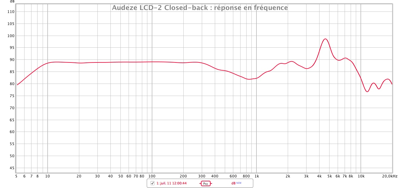 Audeze LCD2 closed back reponse en frequence