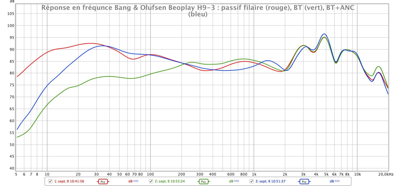 Bang Olufsen Beoplay H9 3 reponse en frequence