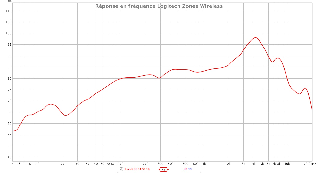 Logitech Zone Wireless reponse en frequence