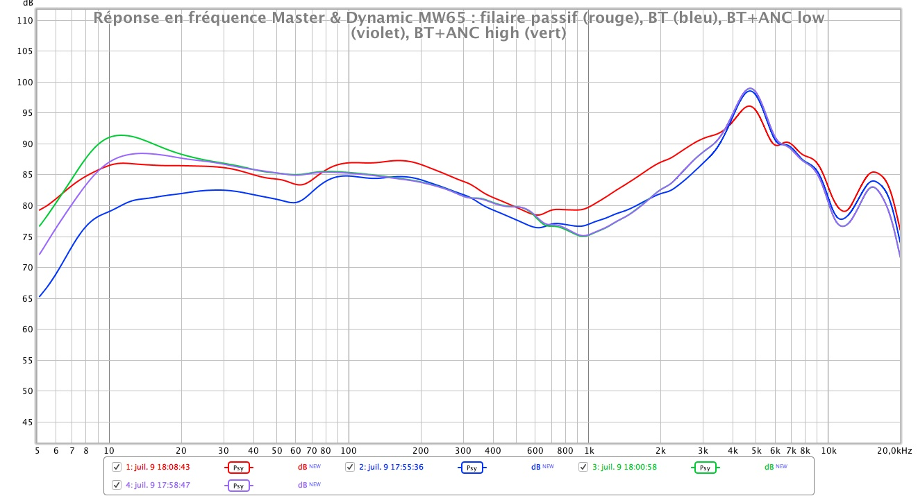 Master Dynamic MW65 reponse en frequence