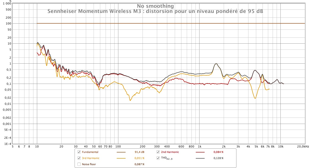 Sennheiser Momentum Wireless M3 distorsion